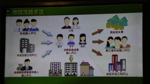 香港海關破最大宗洗黑錢案 涉款30億