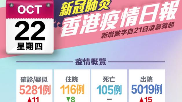 一圖 10月22日香港疫情日報