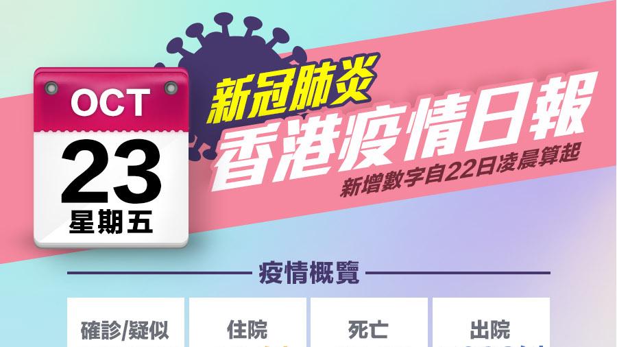 一圖|10月23日香港疫情日報