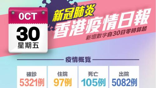 一圖|10月30日香港疫情日報