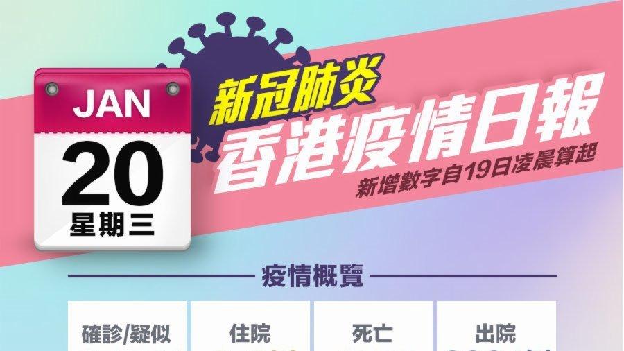 一圖|1月20日香港疫情日報