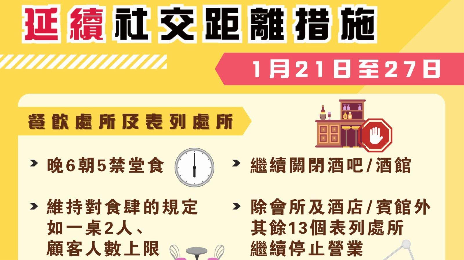 現行社交距離措施延長至1月27日