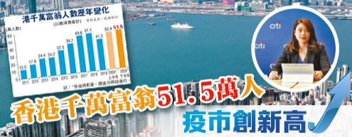 香港千萬富翁51.5萬人 疫市創新高