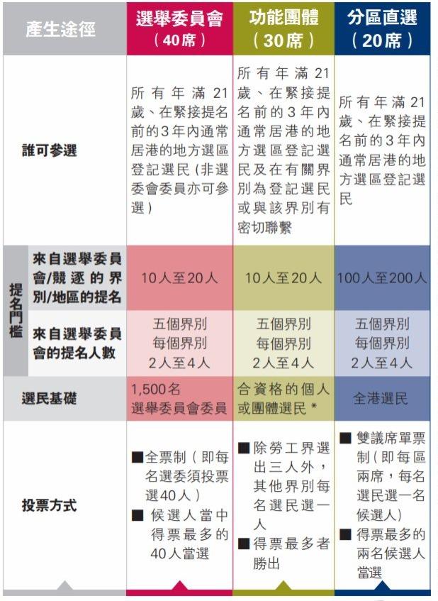 新選制草案建議直選分10區 雙席單票制