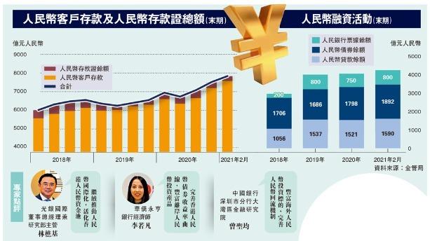 深圳來港發人幣債   鞏固港金融地位